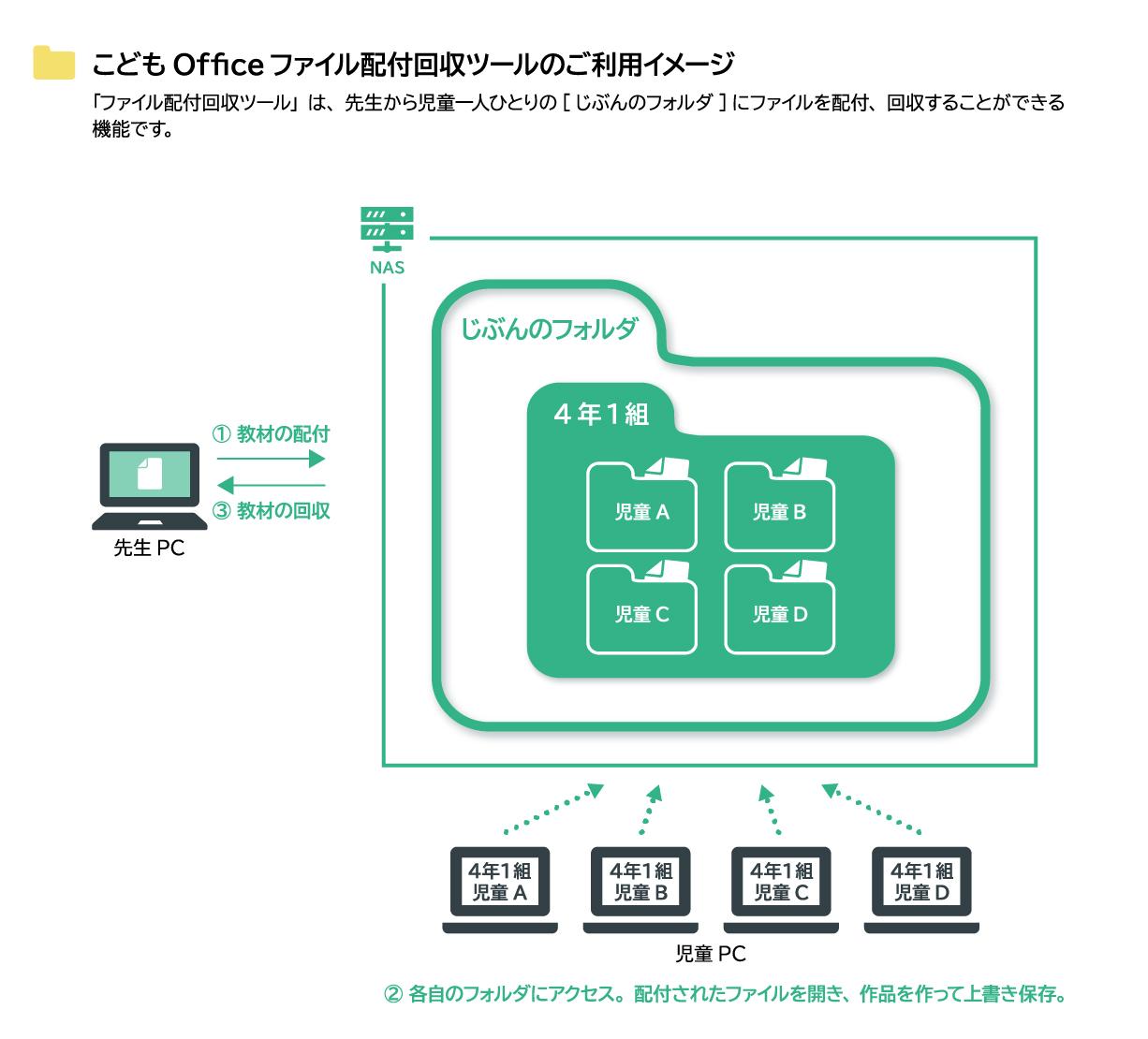 ファイル配付・回収ツール